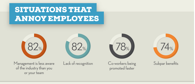 reasons why employees leave their jobs