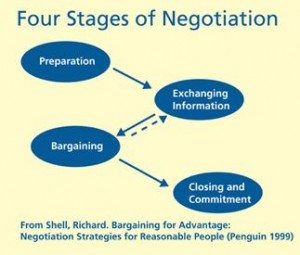 stages_of_negotiation