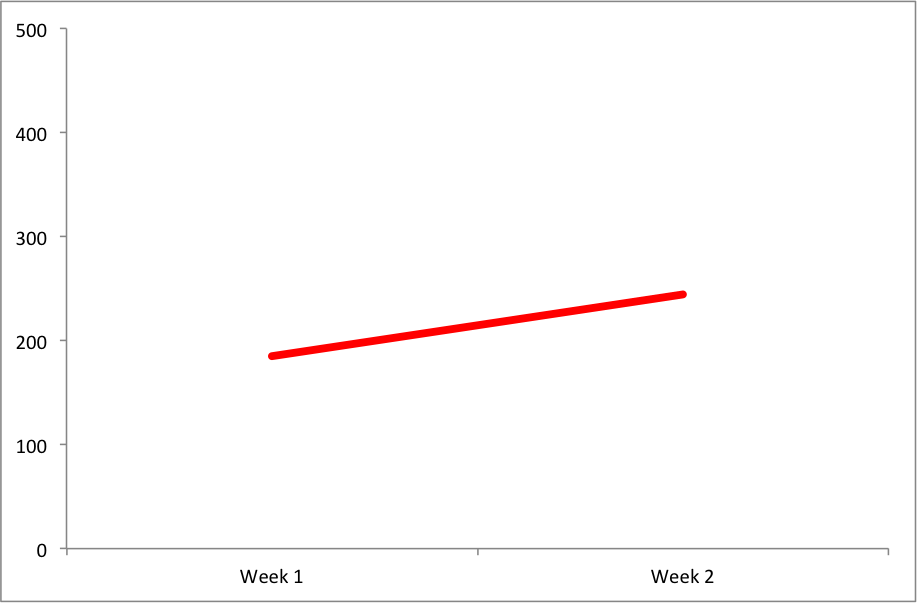 mkg marketing inc scrum velocity first 2 weeks